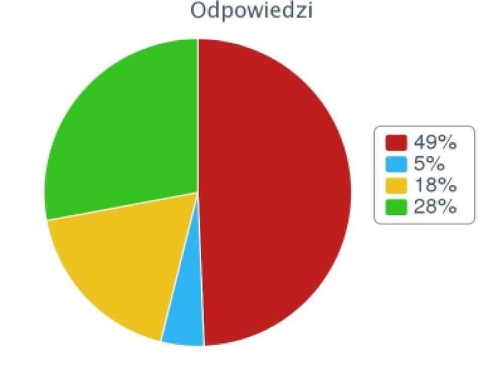 Zabezpieczony: Wyniki ankiety Media Społecznościowe